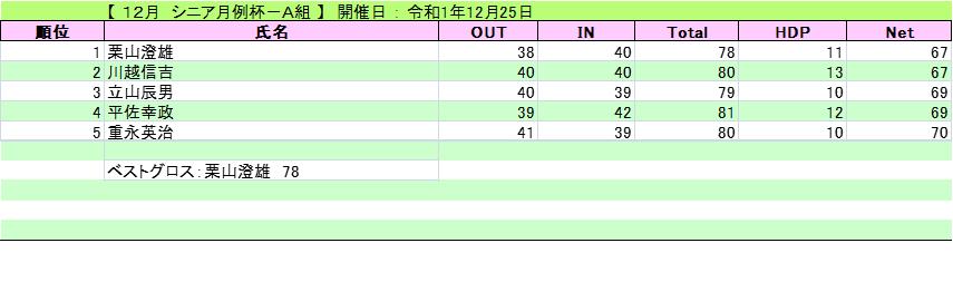 20191225シニア月例(水)A組