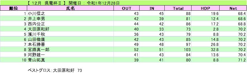 20191228県電杯Ⅱ