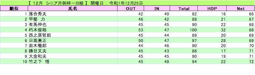 20191225シニア月例(水)B組